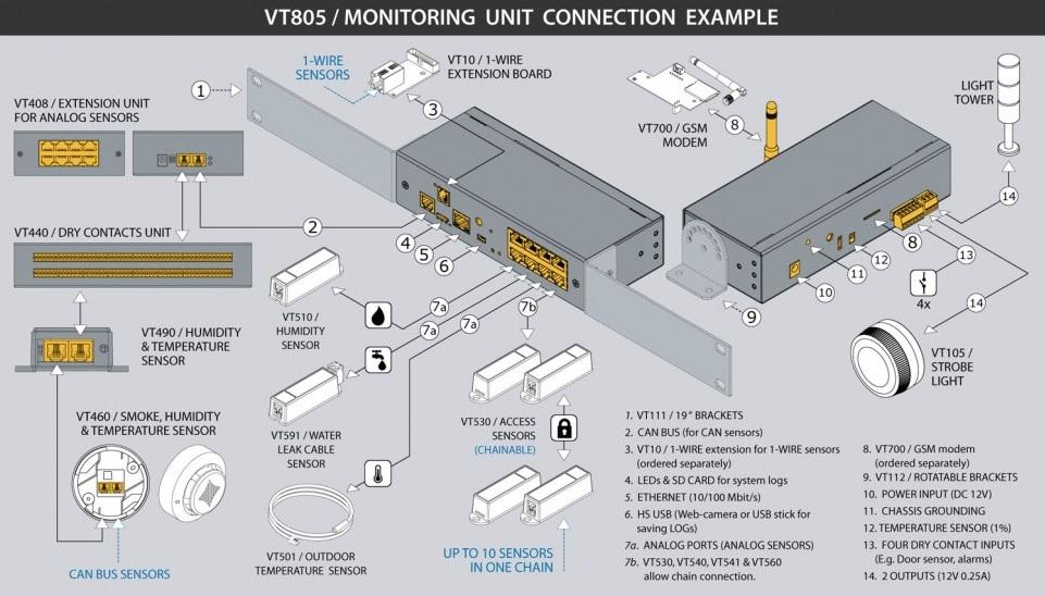 VT805 Room Guard monitoringo įrenginys, sensoriai , monitoring unit device 3